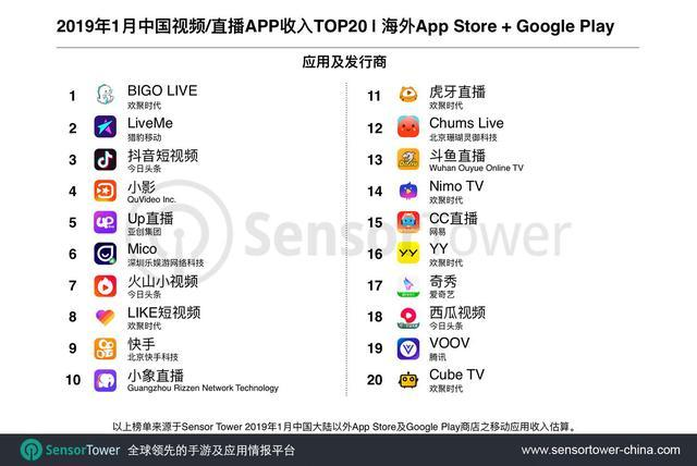 Bigo Live, LiveMe and Uplive (Up直播) were on the list of Chinese Video Apps Abroad Top 20 by Revenue
