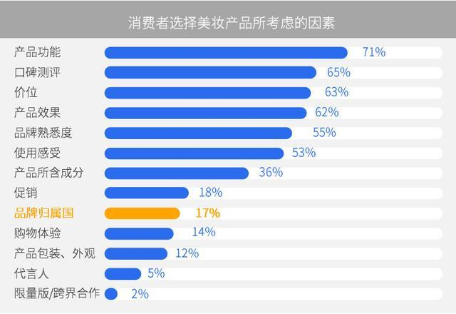 Chinese Domestic Cosmetic Brand Report (part) by Tencent Advertising