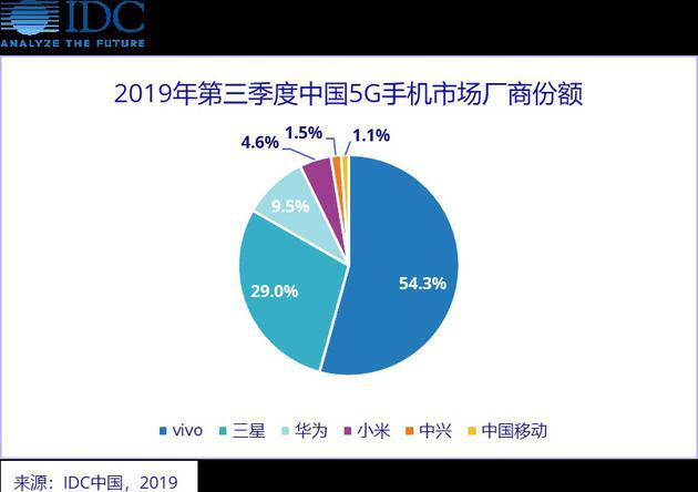 China's 5G smartphone market share for Q3 2019/Image: IDC