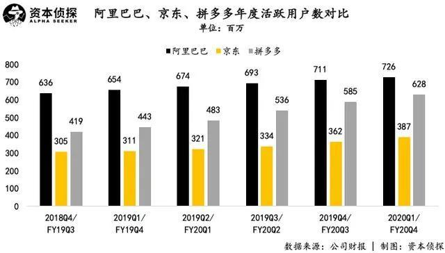 Annual active users of Alibaba (black), JD.com (yellow), and Pinduoduo (gray)
