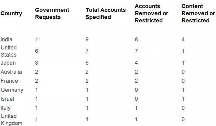 A screenshot of ByteDance's transparency report