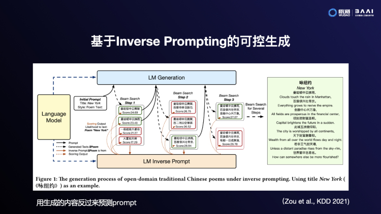 A slide at the BAAI conference showing the way the model works when generating Chinese poems. Image credit: PingWest