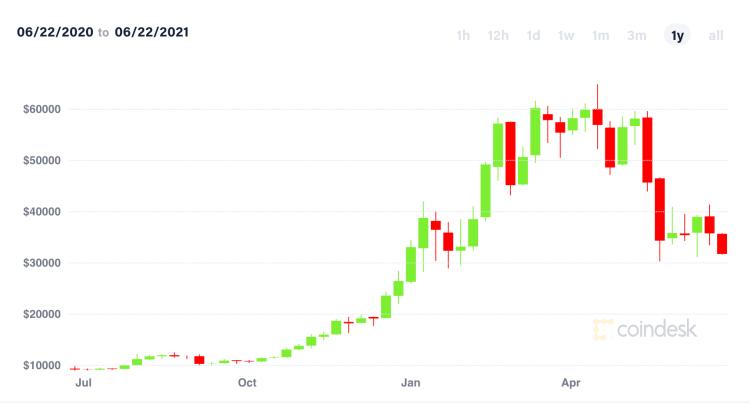 Bitcoin/USD chart